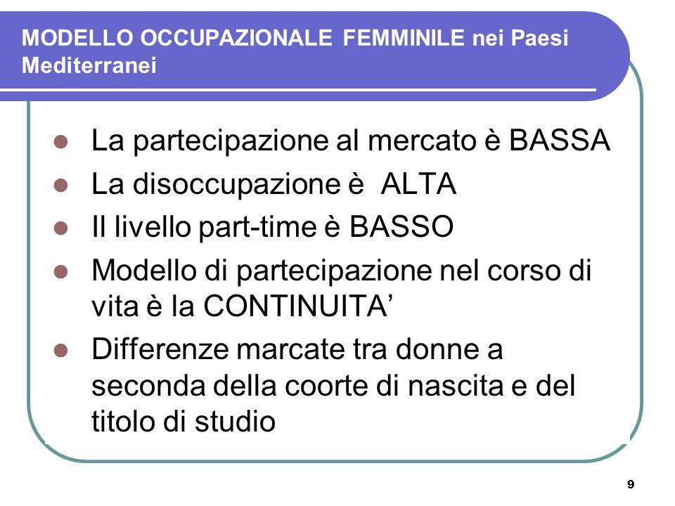 MODELLO OCCUPAZIONALE FEMMINILE nei Paesi Mediterranei