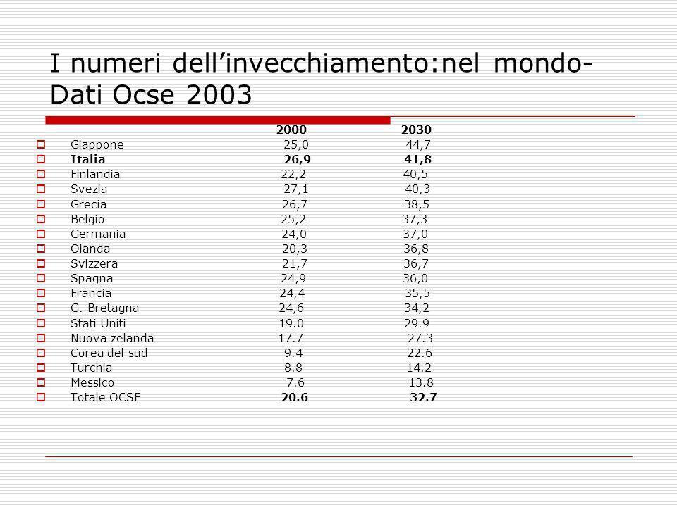I numeri dell'invecchiamento:nel mondo- Dati Ocse 2003