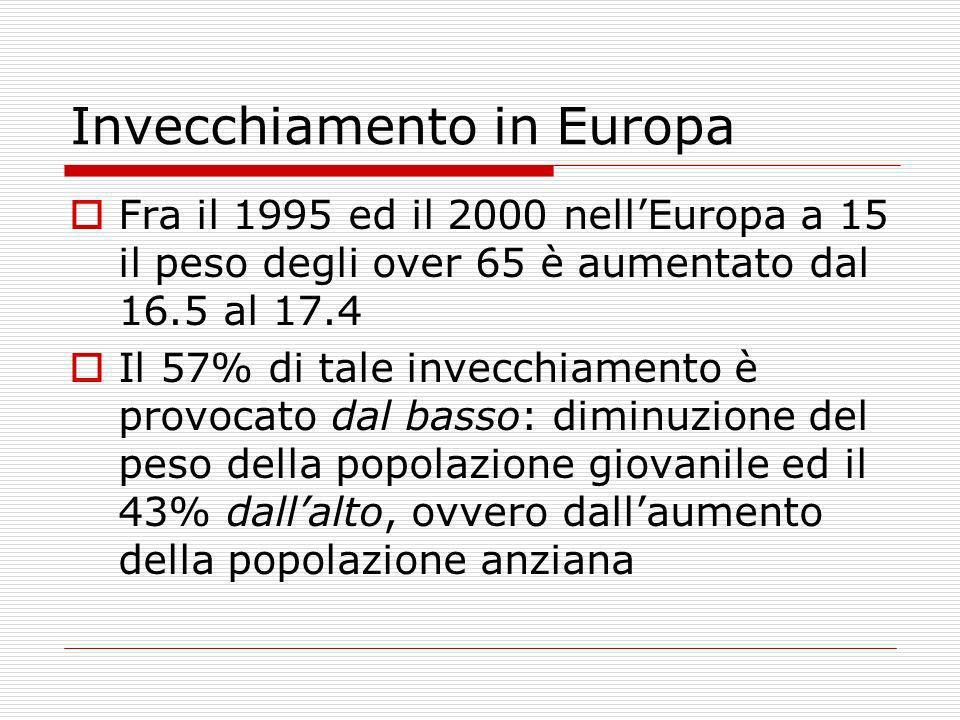 Invecchiamento in Europa