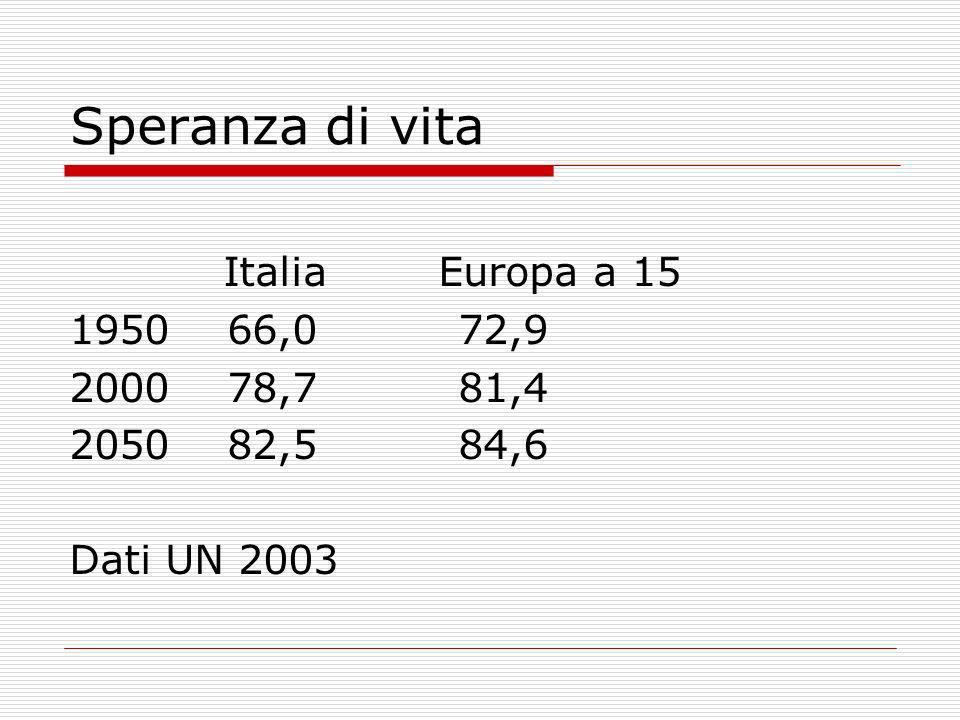 Speranza di vita Italia Europa a 15 1950 66,0 72,9 2000 78,7 81,4