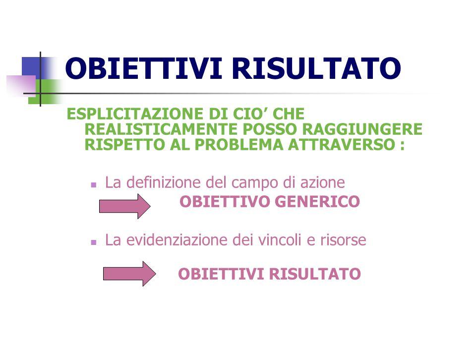 OBIETTIVI RISULTATOESPLICITAZIONE DI CIO' CHE REALISTICAMENTE POSSO RAGGIUNGERE RISPETTO AL PROBLEMA ATTRAVERSO :