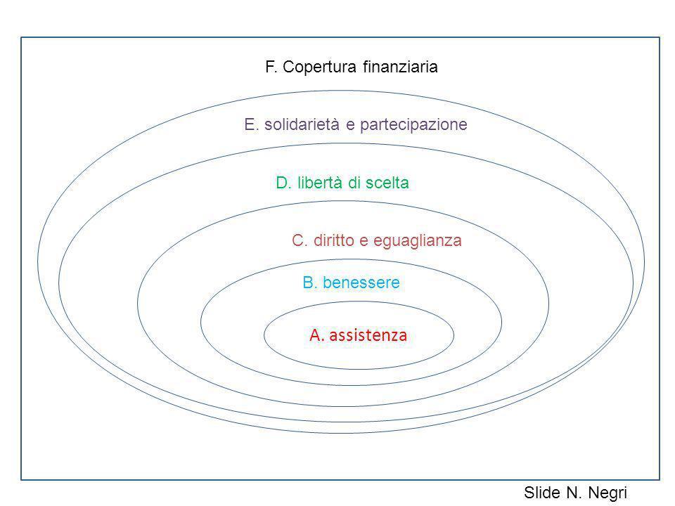 A. assistenza F. Copertura finanziaria E. solidarietà e partecipazione