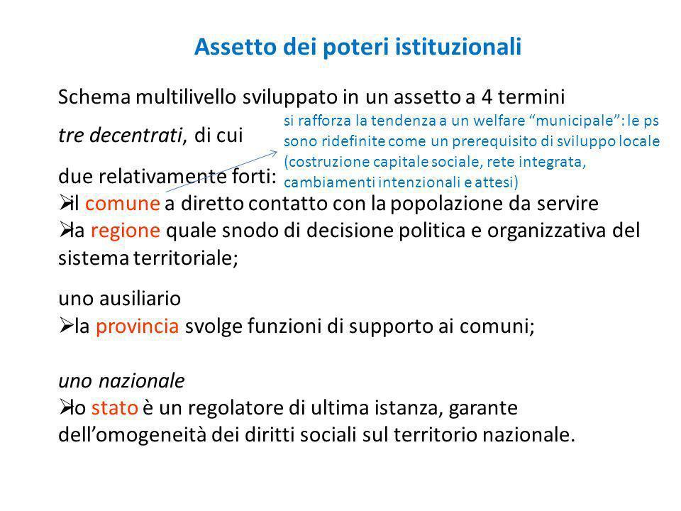 Assetto dei poteri istituzionali