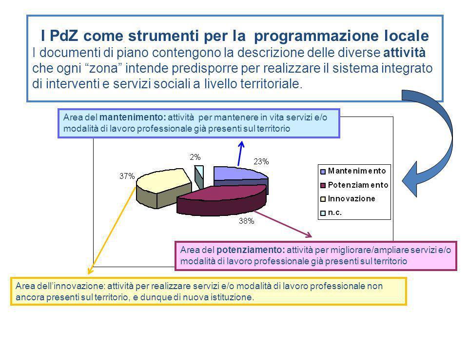 I PdZ come strumenti per la programmazione locale