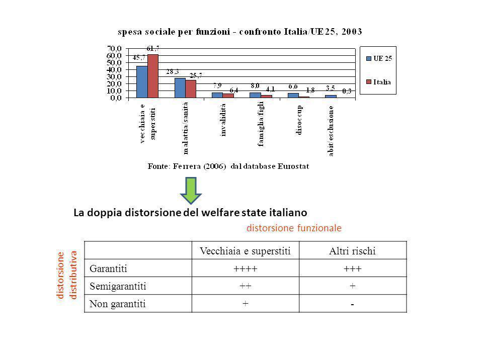 La doppia distorsione del welfare state italiano