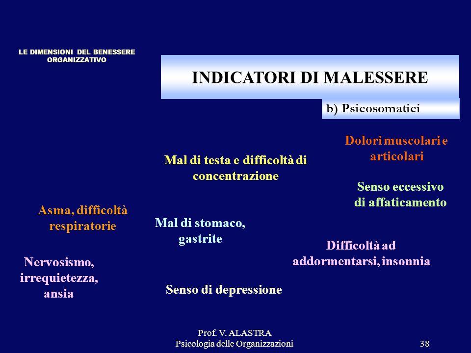 INDICATORI DI MALESSERE