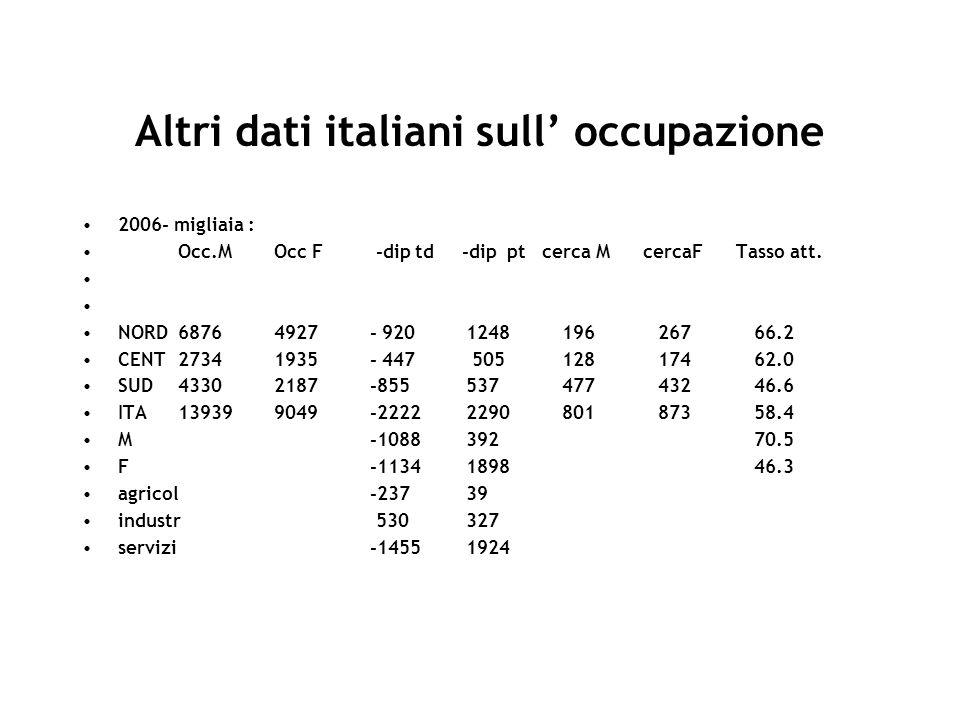 Altri dati italiani sull' occupazione