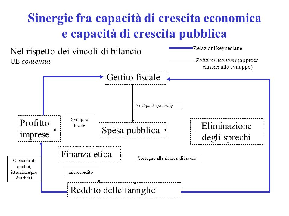 Sinergie fra capacità di crescita economica e capacità di crescita pubblica