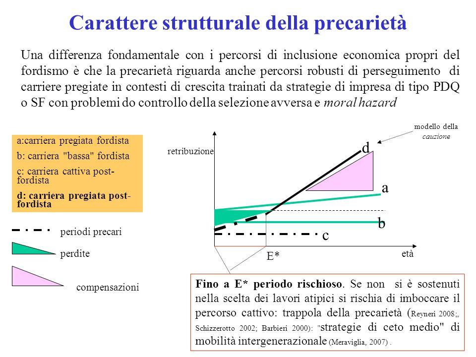 Carattere strutturale della precarietà