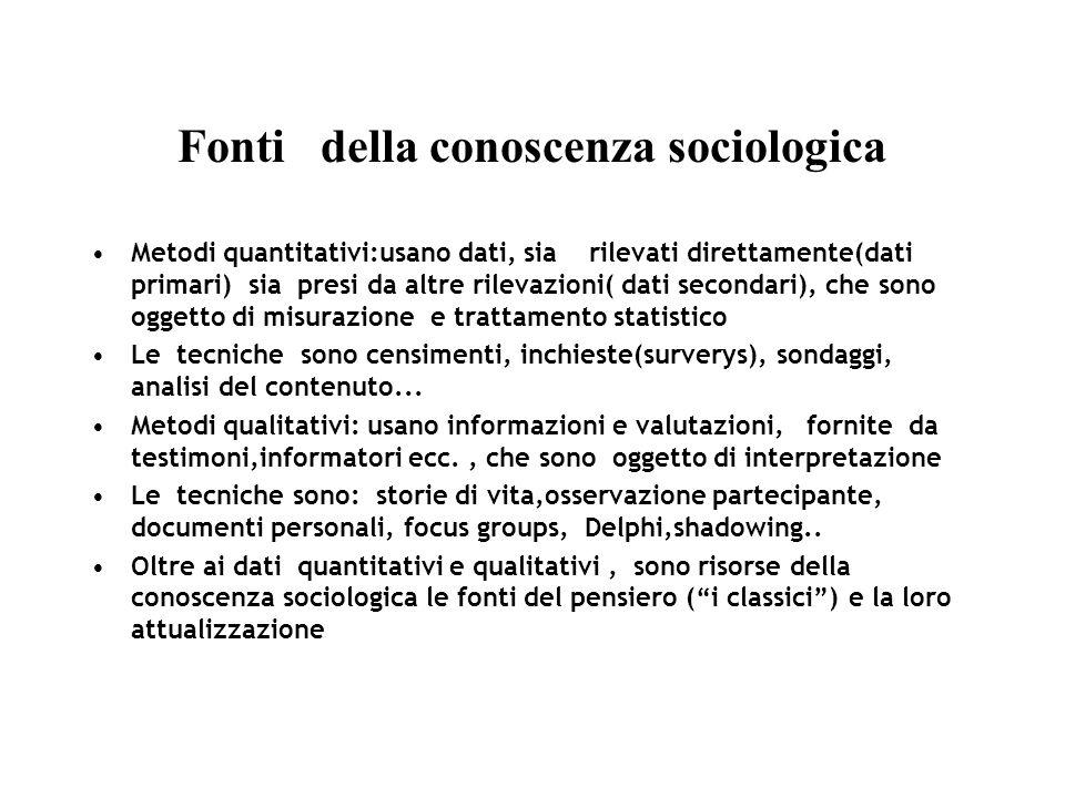 Fonti della conoscenza sociologica