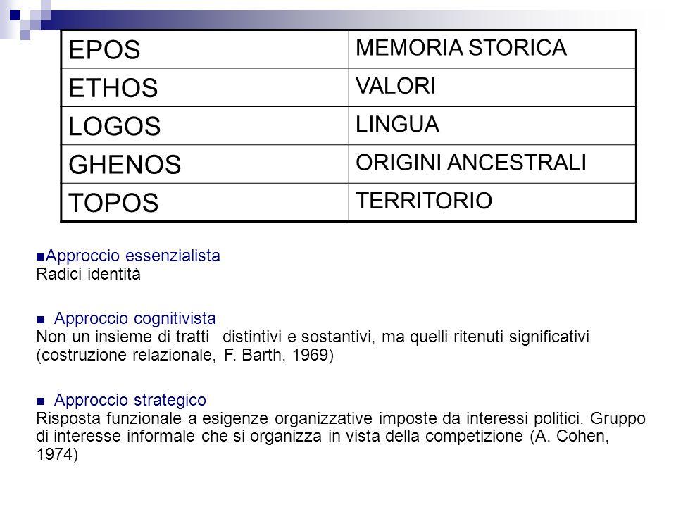 EPOS ETHOS LOGOS GHENOS TOPOS MEMORIA STORICA VALORI LINGUA