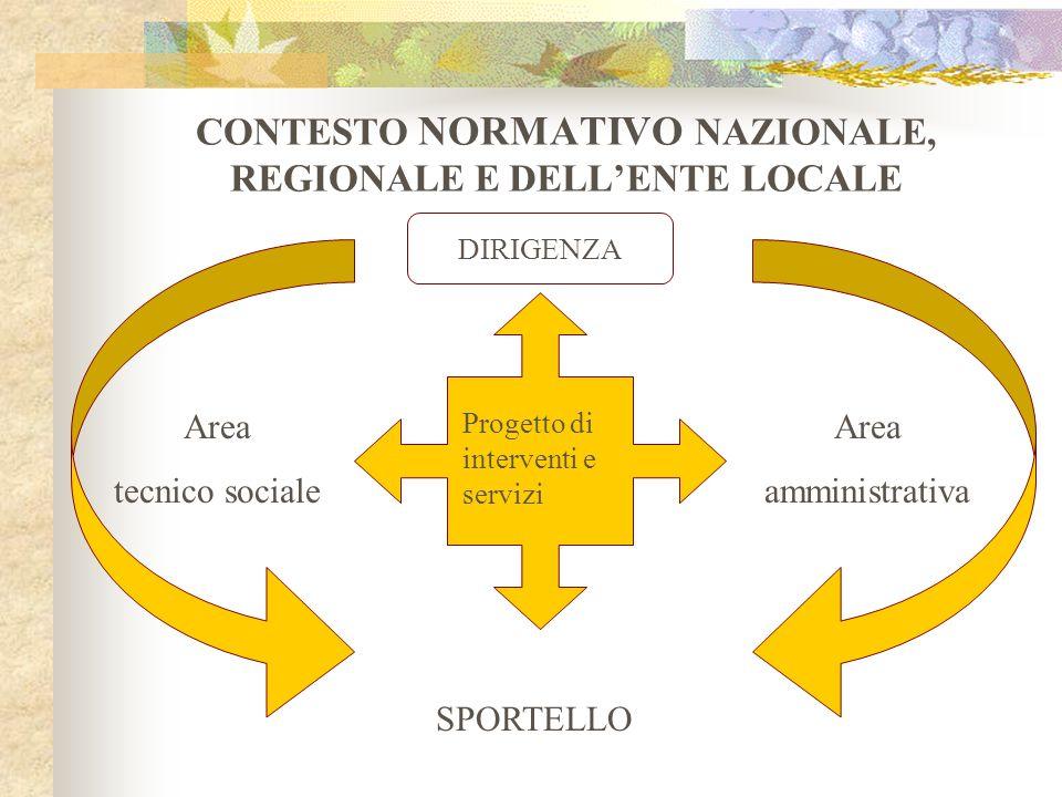 CONTESTO NORMATIVO NAZIONALE, REGIONALE E DELL'ENTE LOCALE