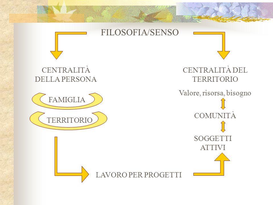 FILOSOFIA/SENSO CENTRALITÀ DELLA PERSONA CENTRALITÀ DEL TERRITORIO