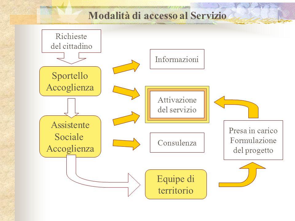 Modalità di accesso al Servizio