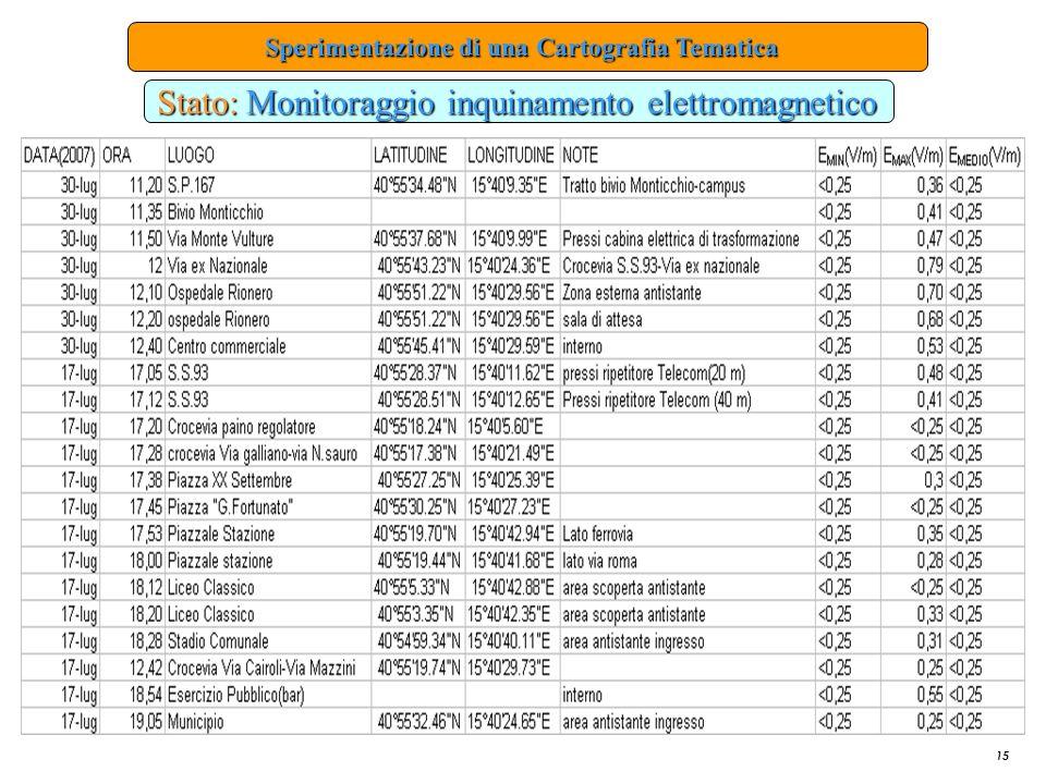 Stato: Monitoraggio inquinamento elettromagnetico