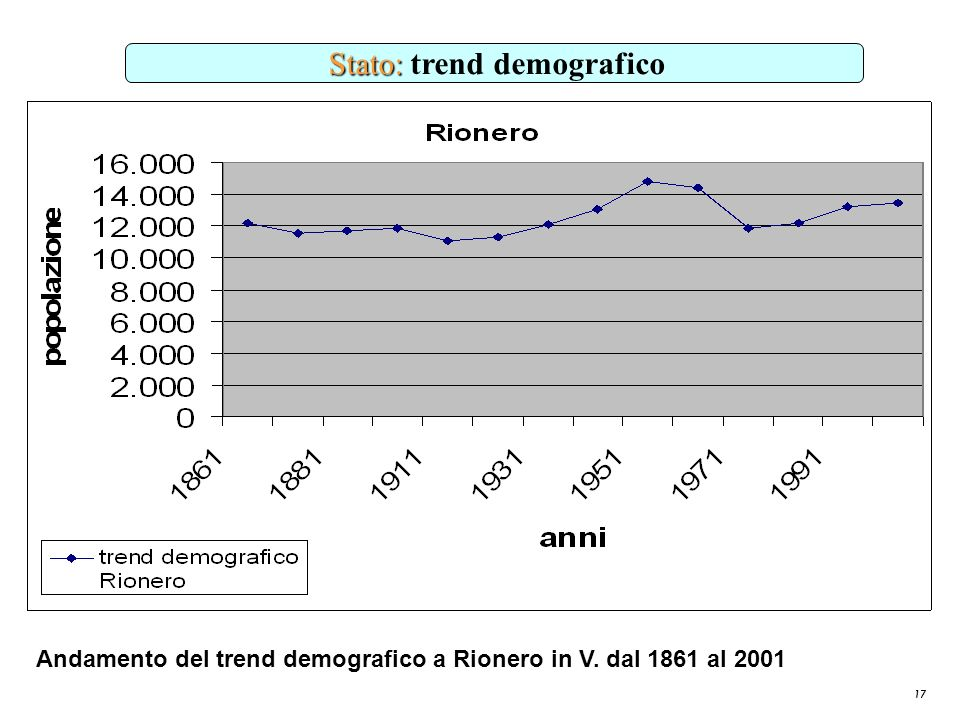 Stato: trend demografico
