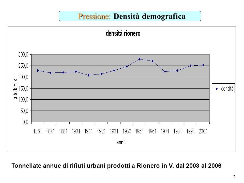 Pressione: Densità demografica