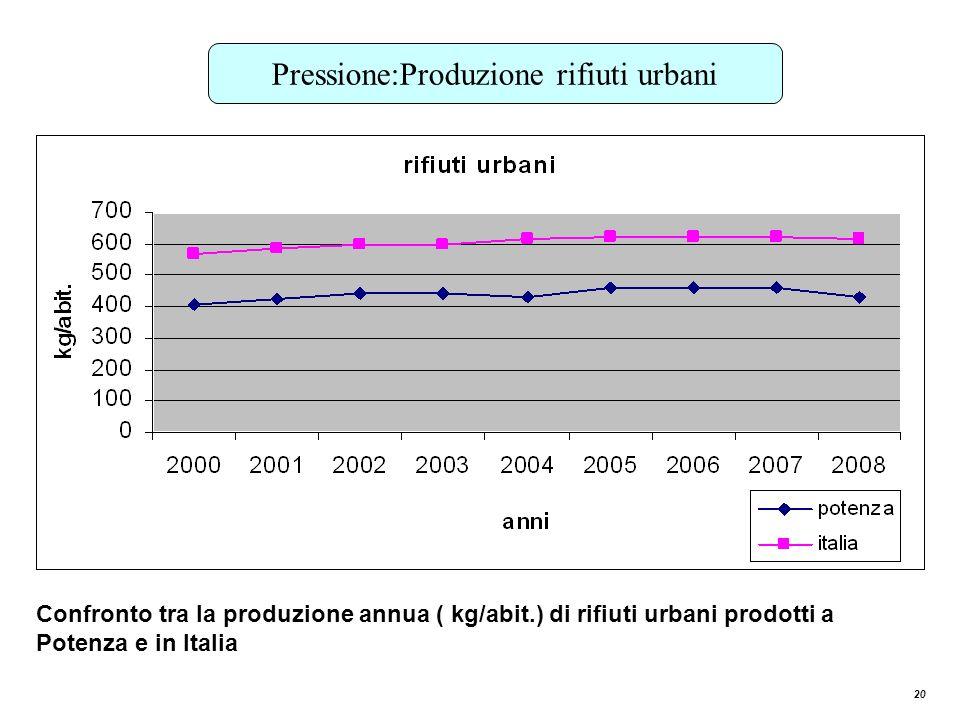 Pressione:Produzione rifiuti urbani