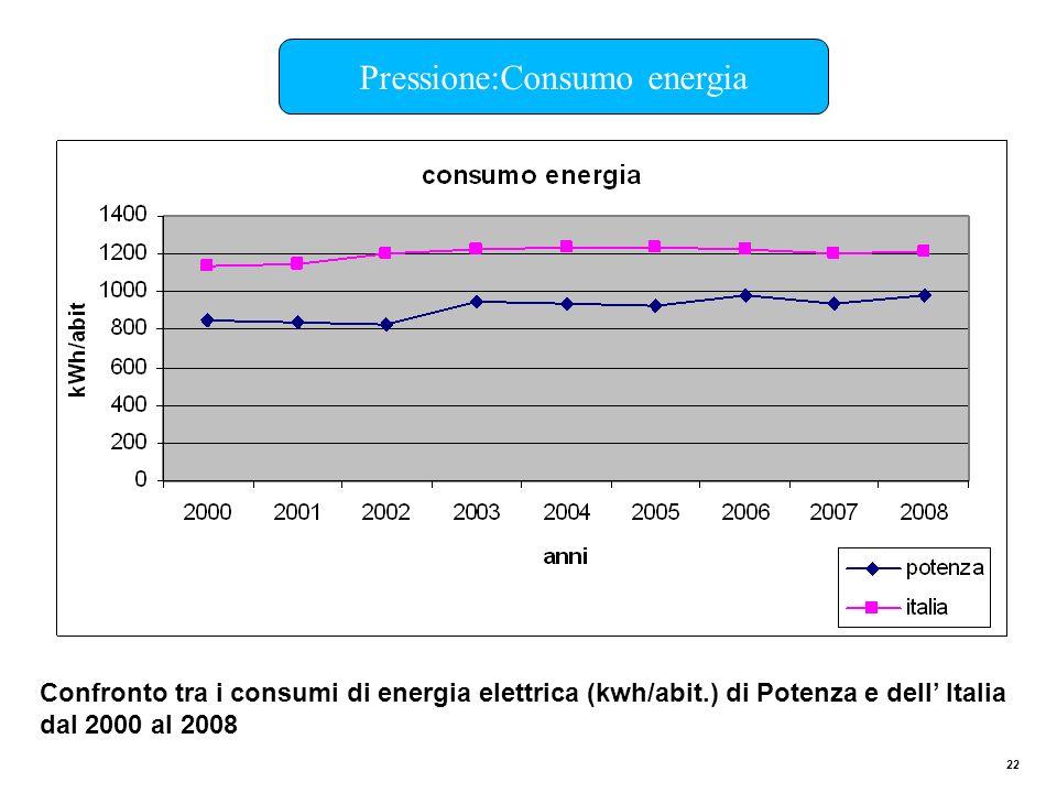 Pressione:Consumo energia