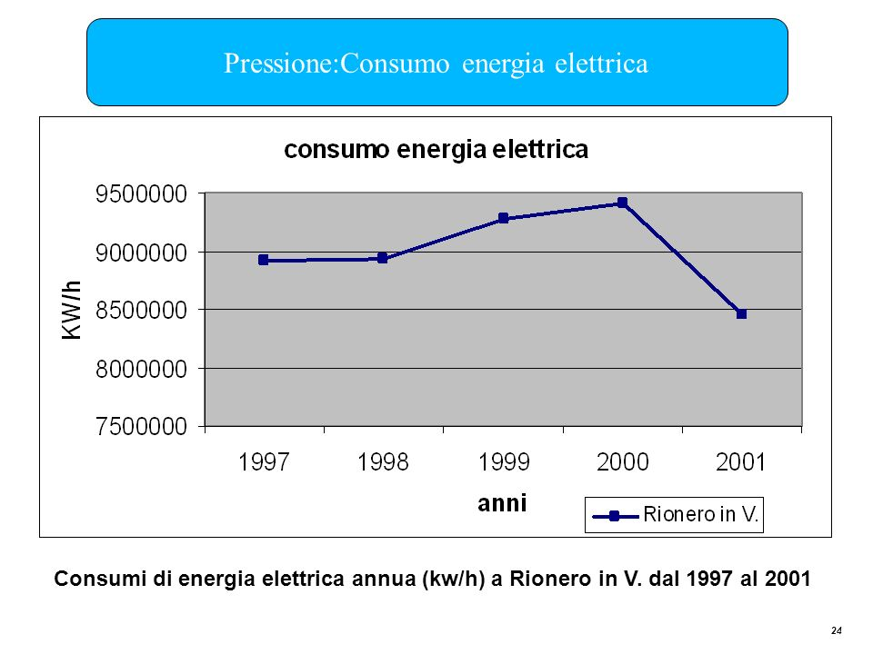 Pressione:Consumo energia elettrica