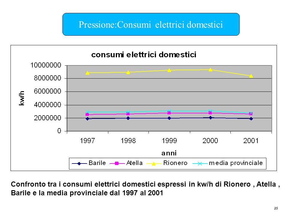 Pressione:Consumi elettrici domestici
