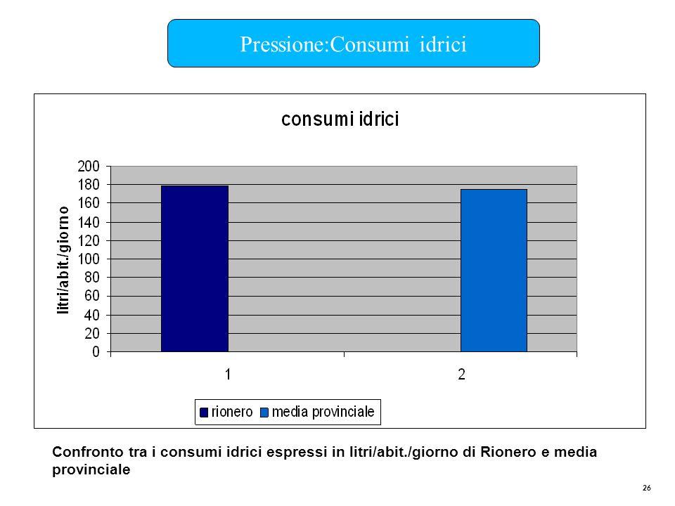 Pressione:Consumi idrici