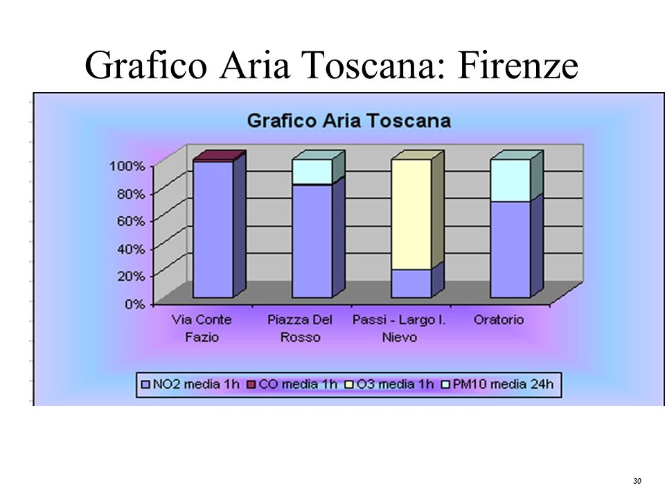 Grafico Aria Toscana: Firenze