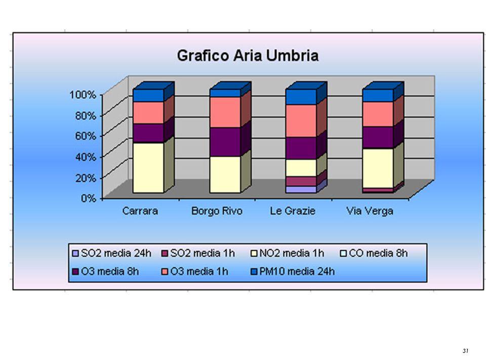 Grafico Aria Umbria