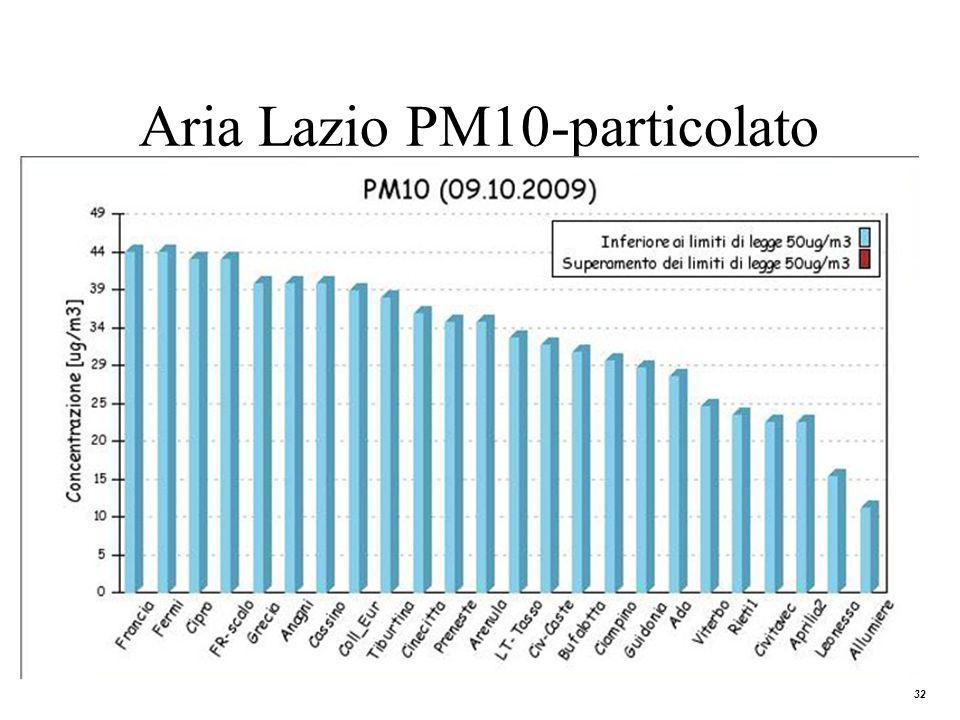 Aria Lazio PM10-particolato