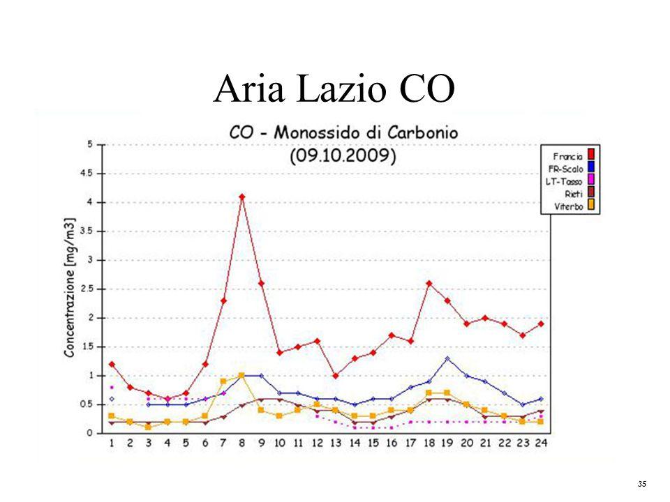 Aria Lazio CO