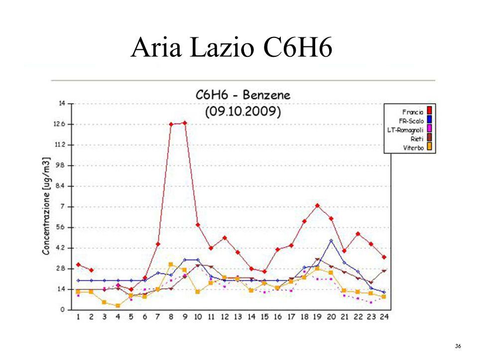 Aria Lazio C6H6