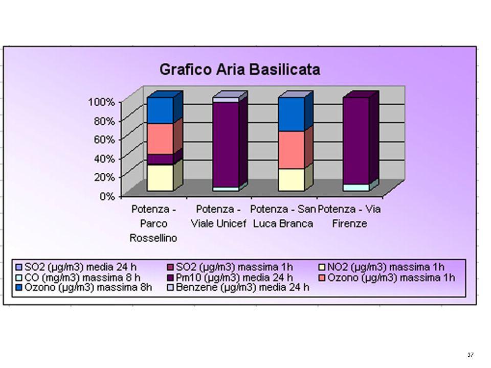 Grafico Aria Basilicata