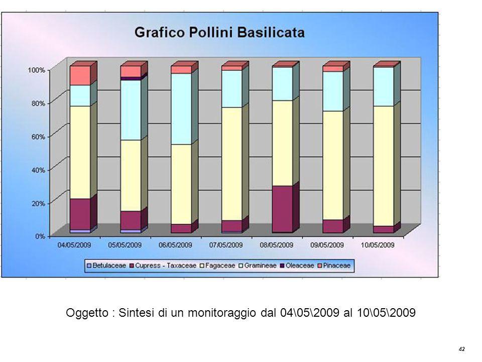Grafico Pollini Basilicata