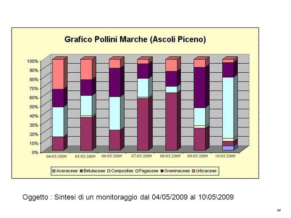 Grafico Pollini Marche (Ascoli Piceno)