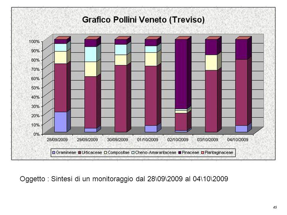 Oggetto : Sintesi di un monitoraggio dal 28\09\2009 al 04\10\2009