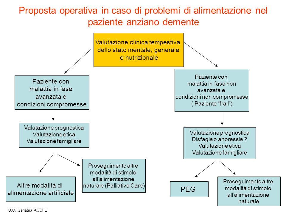 Proposta operativa in caso di problemi di alimentazione nel paziente anziano demente