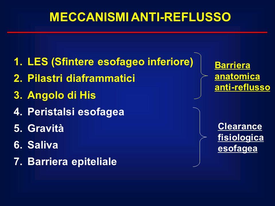 MECCANISMI ANTI-REFLUSSO