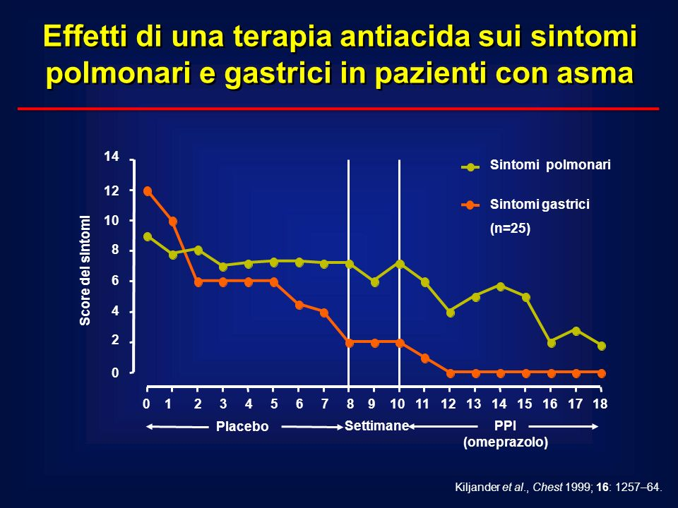 Effetti di una terapia antiacida sui sintomi polmonari e gastrici in pazienti con asma