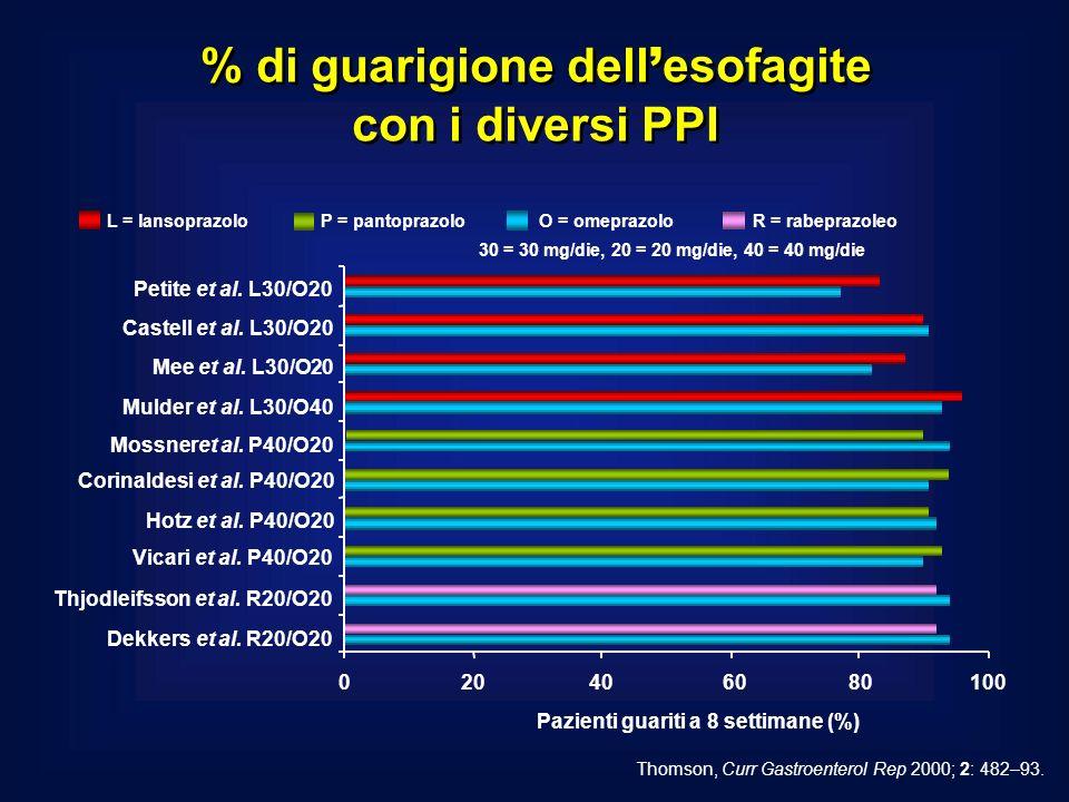 % di guarigione dell'esofagite con i diversi PPI