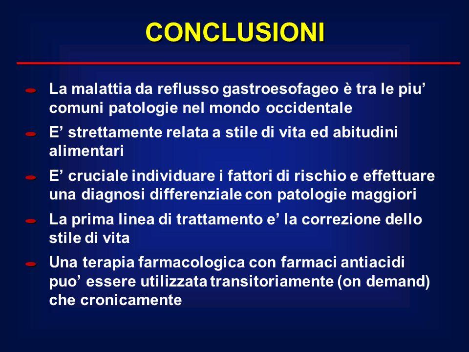 CONCLUSIONILa malattia da reflusso gastroesofageo è tra le piu' comuni patologie nel mondo occidentale.