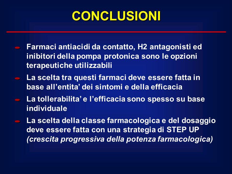 CONCLUSIONIFarmaci antiacidi da contatto, H2 antagonisti ed inibitori della pompa protonica sono le opzioni terapeutiche utilizzabili.