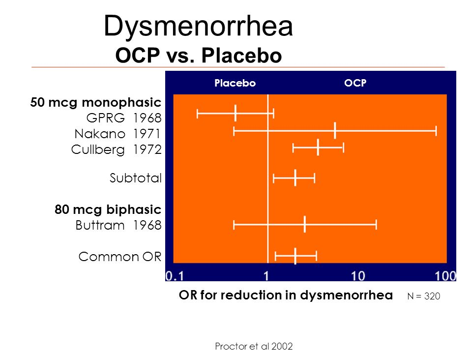 Dysmenorrhea OCP vs. Placebo