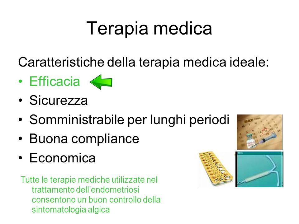 Terapia medica Caratteristiche della terapia medica ideale: Efficacia