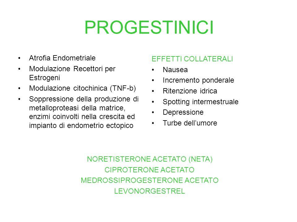 PROGESTINICI Atrofia Endometriale EFFETTI COLLATERALI