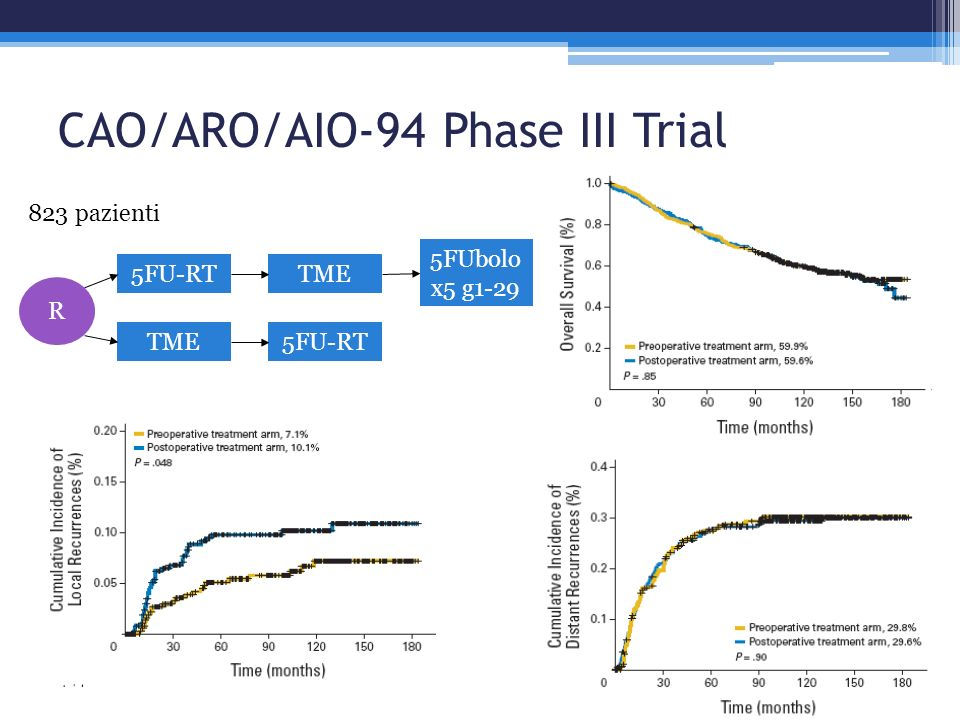 CAO/ARO/AIO-94 Phase III Trial