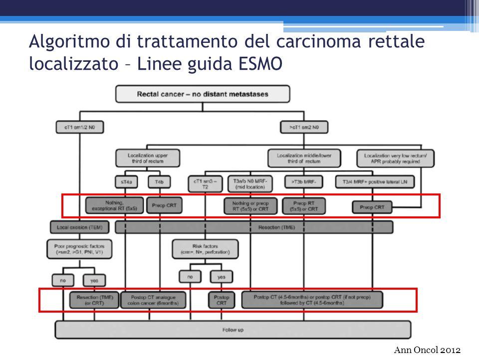 Algoritmo di trattamento del carcinoma rettale localizzato – Linee guida ESMO