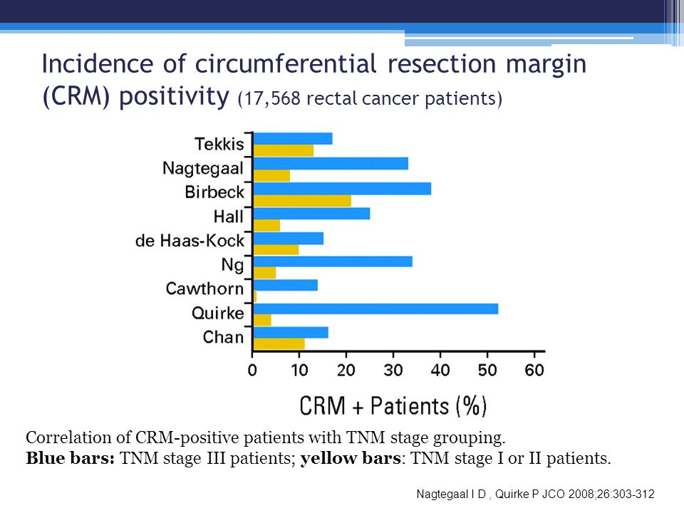 Incidence of circumferential resection margin (CRM) positivity (17,568 rectal cancer patients)
