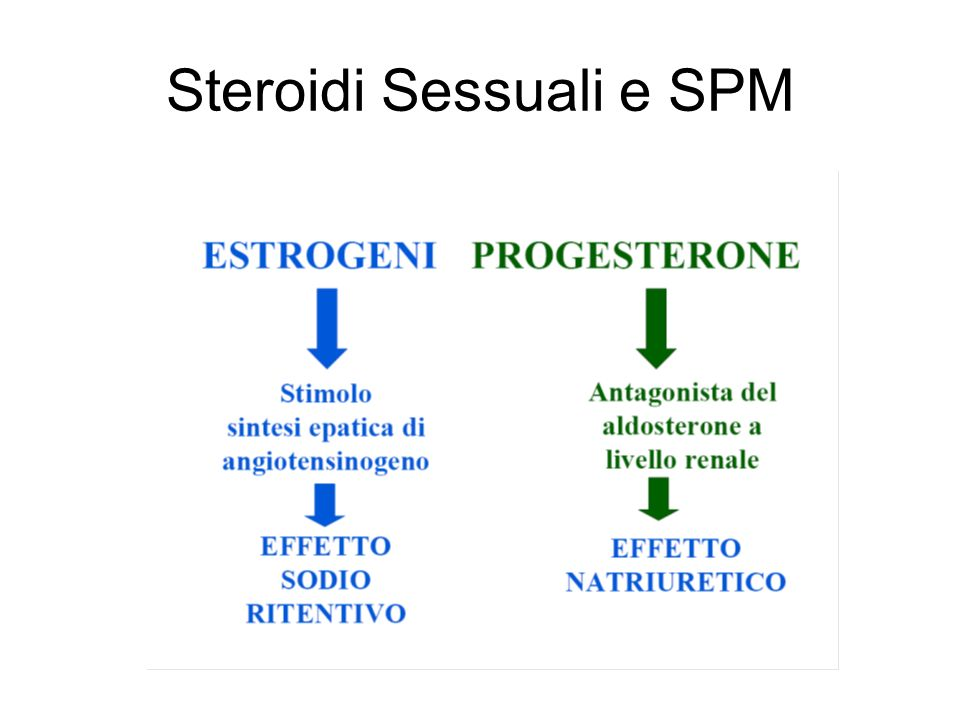 Steroidi Sessuali e SPM