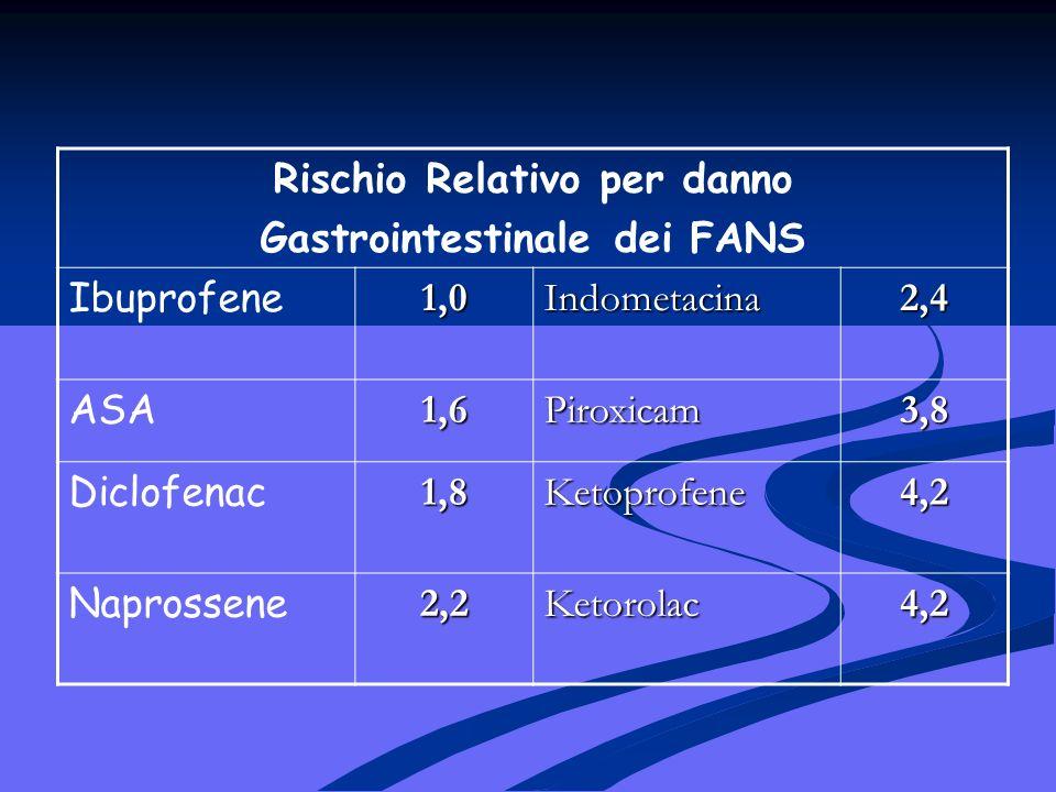 Rischio Relativo per danno Gastrointestinale dei FANS
