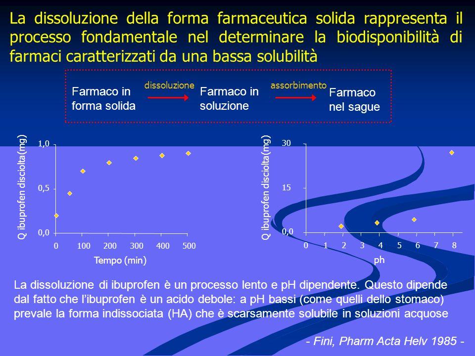 La dissoluzione della forma farmaceutica solida rappresenta il processo fondamentale nel determinare la biodisponibilità di farmaci caratterizzati da una bassa solubilità